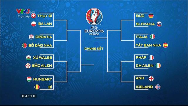 Các cặp đấu vòng 1/8 và phân nhánh EURO 2016