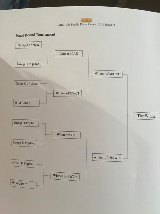 Thứ tự thi đấu tại giải ABU Robocon 2016 (Ảnh: Robocon Lạc Hồng)