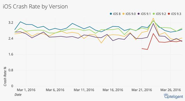 So sánh tỷ lệ crash của iOS 9.3 với các phiên bản hệ điều hành trước đó (Ảnh: Apteligent)