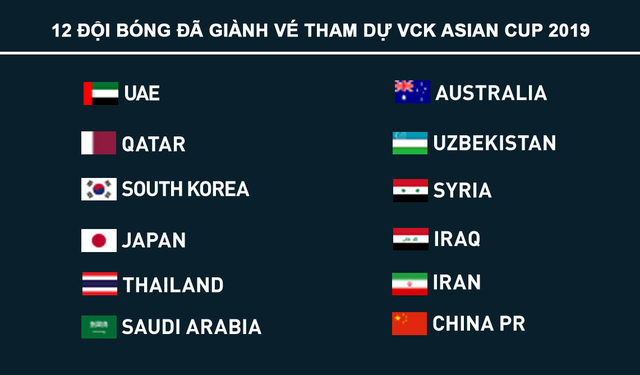 12 đội bóng đã chính thức có vé VCK Asian Cup 2019. (Ảnh: Bongdaso)