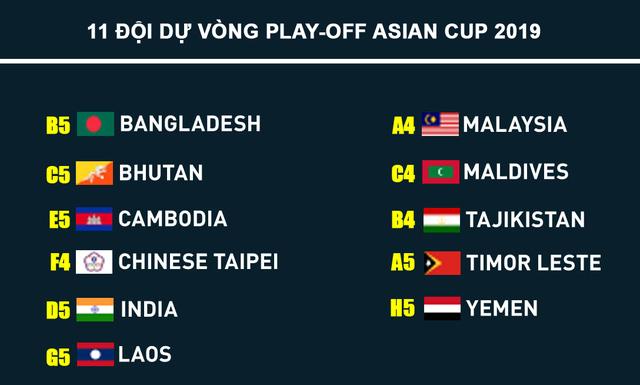 8 trong số 11 đội bóng trên sẽ được quyền dự vòng loại thứ 3 Asian Cup 2019.