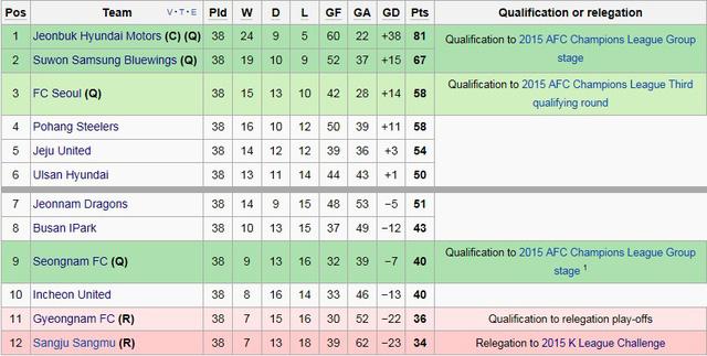 K.League áp dụng thể thức chia đôi bảng xếp hạng để tìm ra nhà vô địch và đội xuống hạng