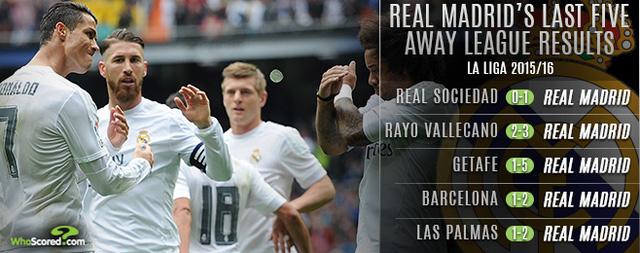 Phong độ sân khách ấn tượng có thể đưa Real Madrid vượt Barca ở vòng cuối?