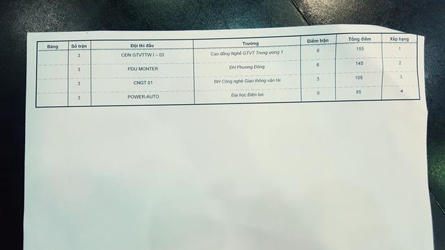 Kết quả Bảng 12