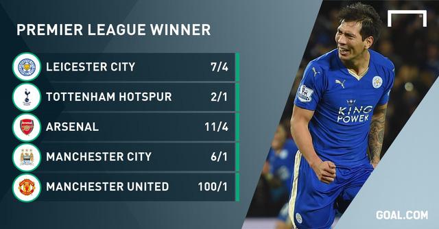 Leicester City là đội bóng có tỷ lệ ăn cược thấp nhất, đồng nghĩa với việc nhà cái tin họ có nhiều cơ hội nhất để vô địch Premier League 2015/16.