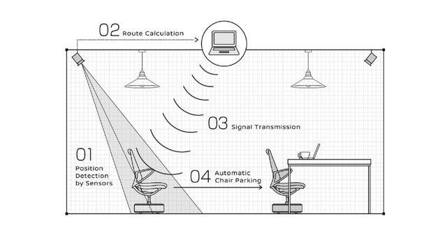 Mô tả hệ thống giúp ghế thông minh tự động di chuyển đến vị trí đã được thiết lập từ trước