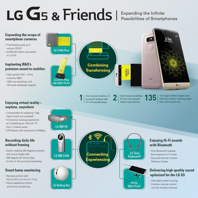 Thông tin về các phụ kiện đi kèm LG G5