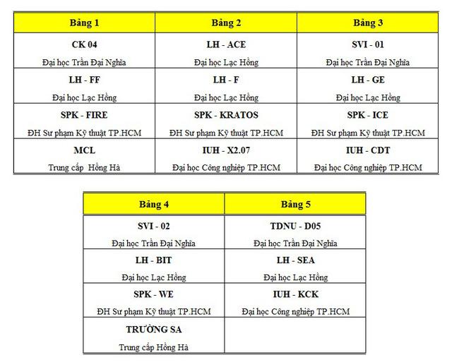 Danh sách các đội tuyển chia theo bảng tại vòng loại Robocon Việt Nam 2016 khu vực phía Nam