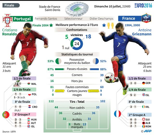 Chủ nhà Pháp đang sở hữu những con số thống kê nhỉnh hơn hẳn Bồ Đào Nha. Ảnh: AFP