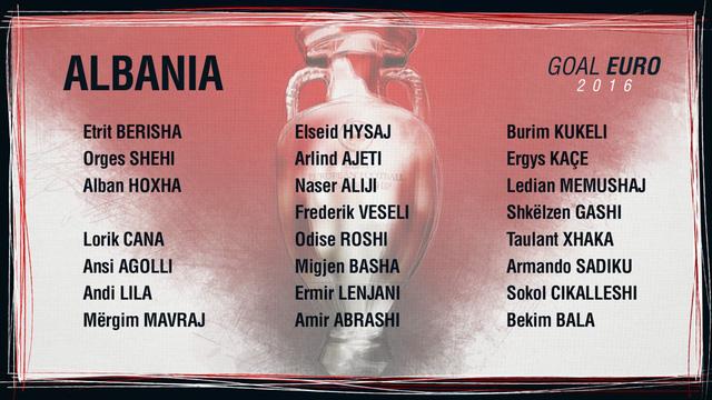 Danh sách ĐT Albania