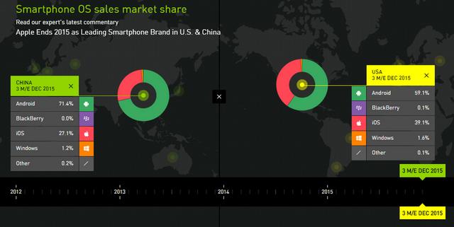 Kết quả khảo sát thị trường di động tại Mỹ và Trung Quốc do Kantar Worldpanel ComTech thực hiện