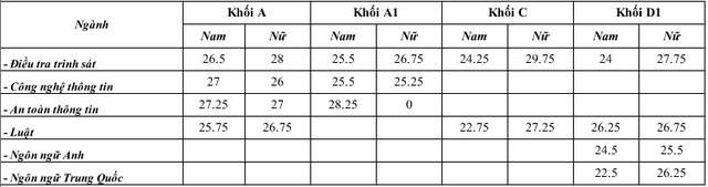 Các trường Công an Nhân dân công bố điểm chuẩn - Ảnh 1.