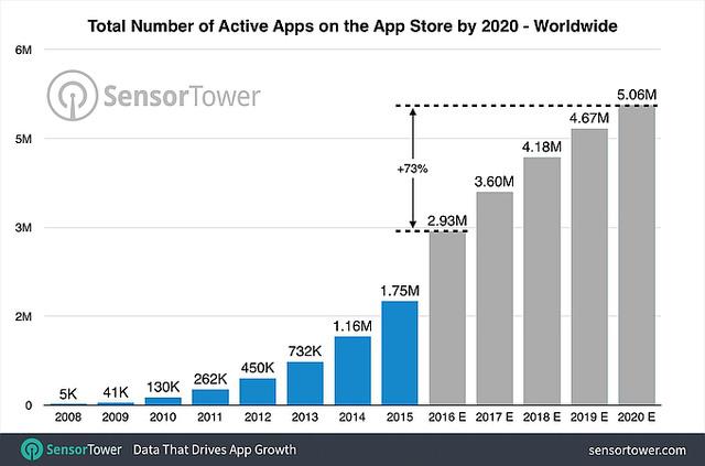 App Store đạt 5 triệu ứng dụng vào cuối năm 2020 - Ảnh 1.