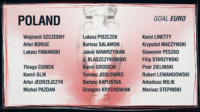 Danh sách ĐT Ba Lan