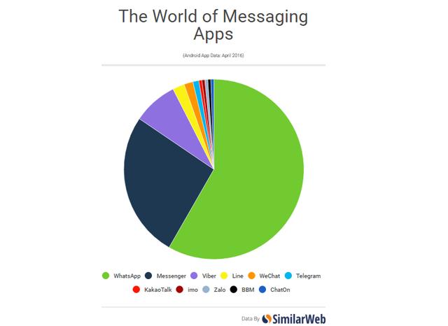 11 ứng dụng nhắn tin phổ biến nhất thế giới