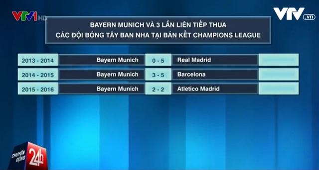 Bayern toàn thua khi đối đấu với các đội bóng Tây Ban Nha ở bán kết trong 3 năm qua