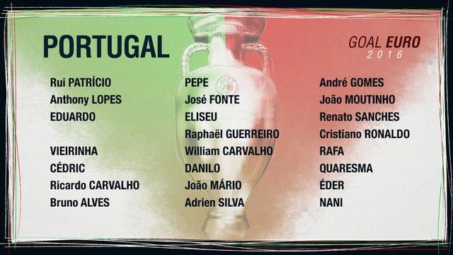Danh sách ĐT Bồ Đào Nha
