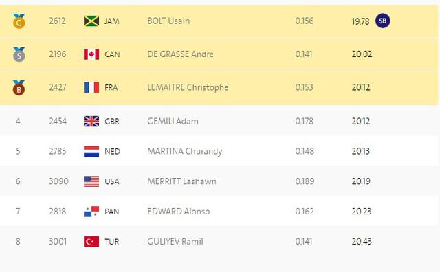 Kết quả lượt chạy chung kết 200m nam