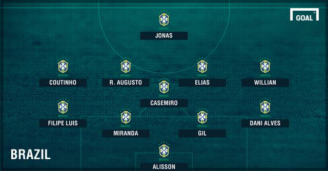 Đội hình dự kiến ĐTQG Brazil