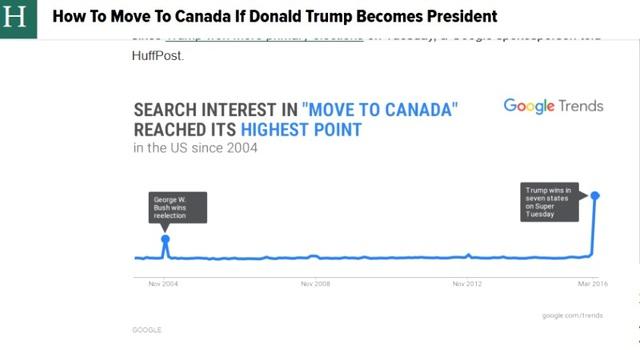 Xu hướng tìm kiếm đến Canada tăng vọt vì Donald Trump.