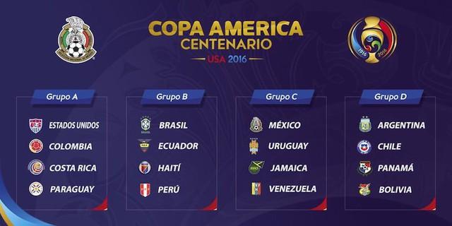 Các bảng đấu tại Copa America 2016