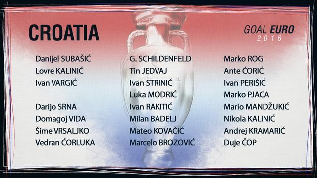 Danh sách ĐT Croatia