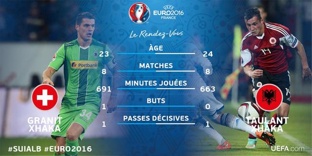 Thống kê so sánh về độ tuổi, số trận và số phút thi đấu, số bàn thắng và kiến tạo của hai anh em nhà Xhaka