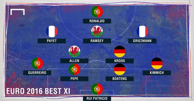 ĐHTB EURO 2016 do Goal lựa chọn