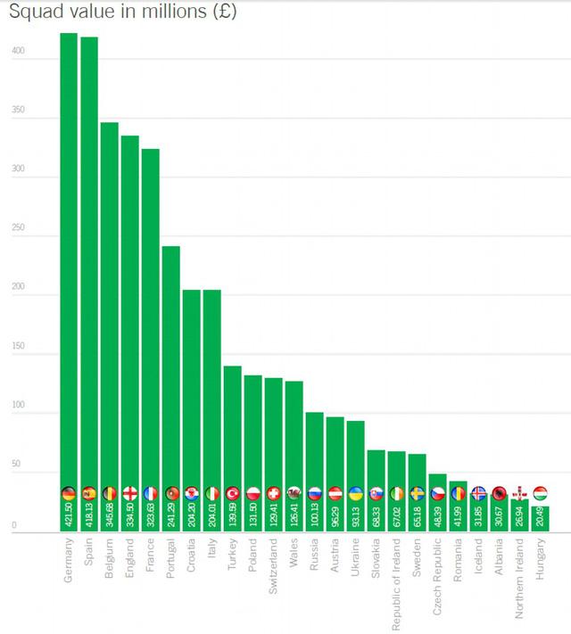 Bảng biểu giá trị ĐT dự VCK EURO 2016. Đơn vị: triệu Bảng.