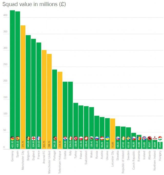 Bảng biểu so sánh giá trị ĐT dự EURO 2016 và CLB ở EPL.