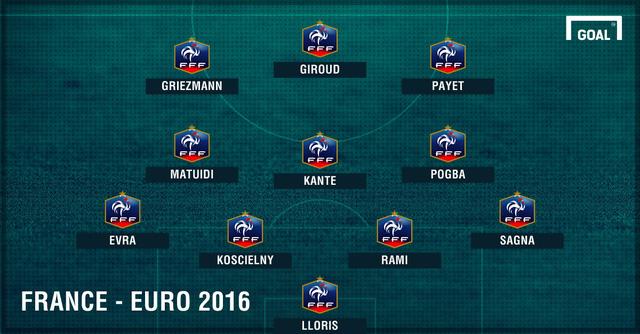 Đội hình dự kiến của ĐT Pháp tại VCK EURO 2016
