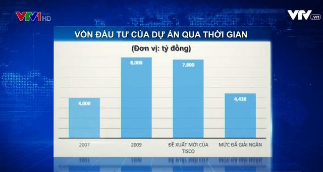 Vốn đầu tư dự án mở rộng Gang thép Thái Nguyên giai đoạn 2 qua thời gian