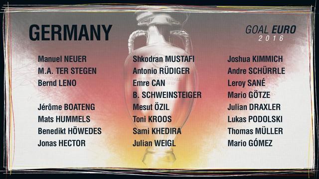 Danh sách ĐT Đức