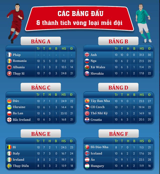 Các bảng đấu tại EURO 2016