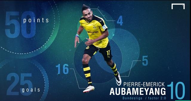 Aubameyang ghi 25 bàn, đạt 50 điểm