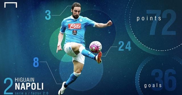 Higuain ghi 36 bàn, đạt 72 điểm