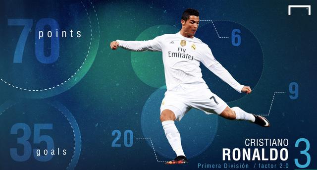 Ronaldo ghi 35 bàn, đạt 70 điểm