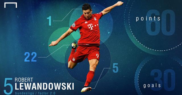 Lewandowski ghi 30 bàn, đạt 60 điểm