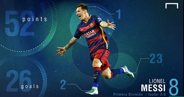 Messi ghi 26 bàn, đạt 52 điểm