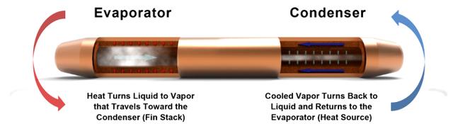 Nguyên tắc hoạt động của hệ thống tản nhiệt trong Galaxy S7 và Galaxy S7 Edge