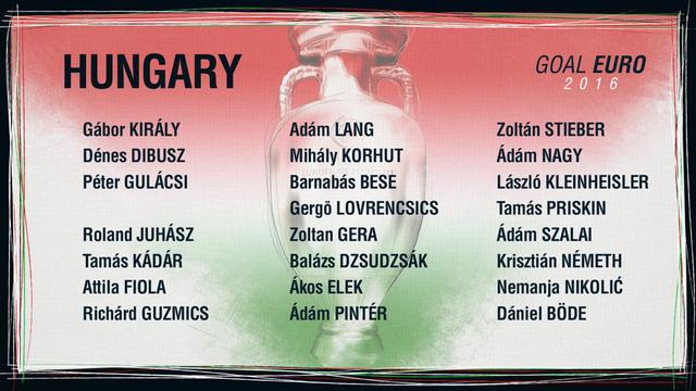 Danh sách ĐT Hungary