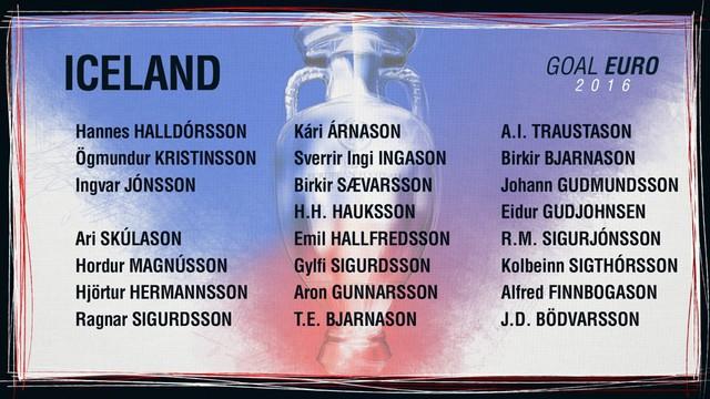 Danh sách ĐT Iceland