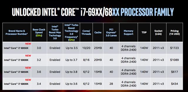 Thông số kỹ thuật cụ thể của từng loại chip thuộc dòng Core i7 Extreme Edition 2016
