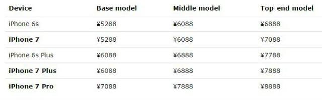 Bảng giá các mẫu iPhone mới tại thị trường Trung Quốc (Nguồn: Pocketnow)