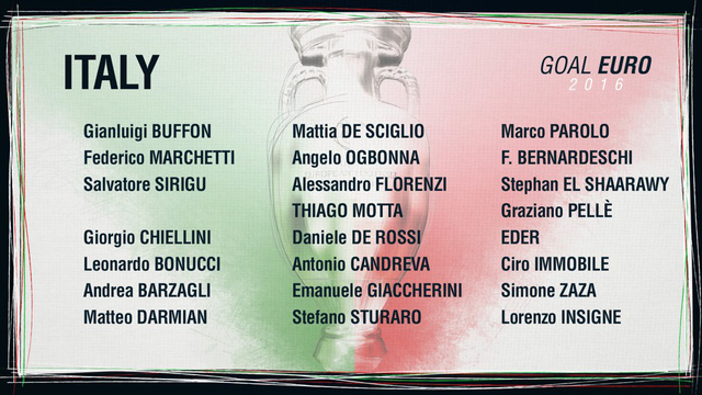 Danh sách ĐT Italy