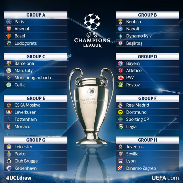 Kết quả bốc thăm vòng bảng UEFA Champions League 2016/17
