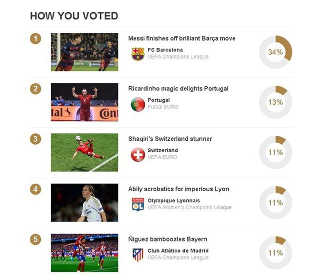 Bàn thắng của Messi nhận được rất nhiều phiếu bầu chọn từ người hâm mộ