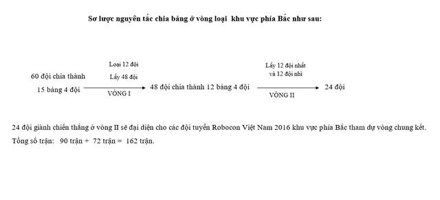 Nguyên tắc chia bảng tại vòng loại Robocon Việt Nam 2016 khu vực phía Bắc