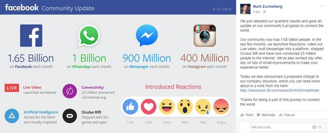 Mark Zuckerberg chia sẻ báo cáo quý I của Facebook trên trang mạng xã hội cá nhân