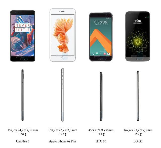 OnePlus 3 đọ dáng cùng iPhone 6S Plus, HTC 10 và LG G5